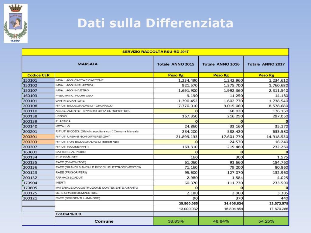 Marsala_differenziata_ A