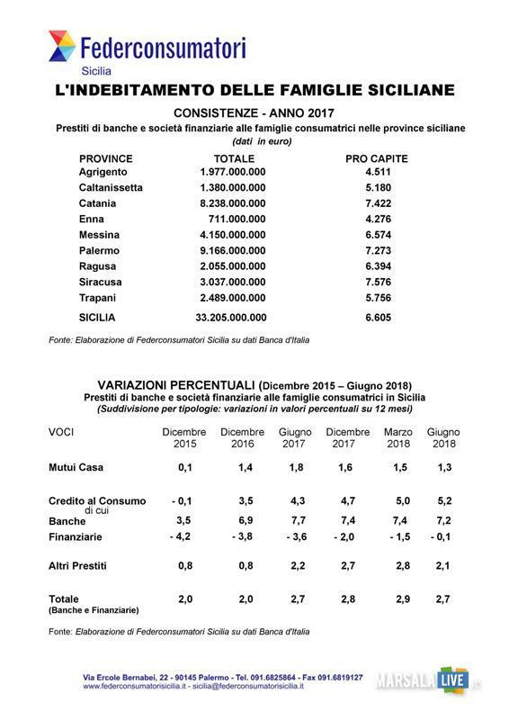 Federconsumatori, indebitamento famiglie siciliane 1