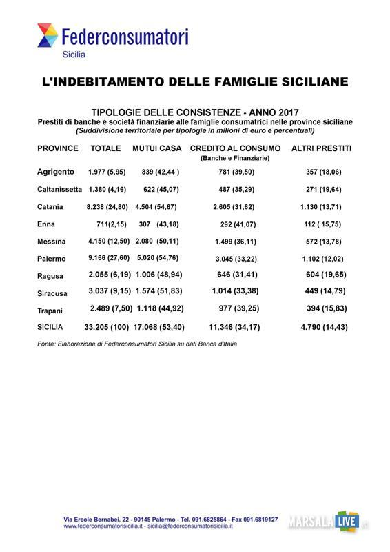 Federconsumatori, indebitamento famiglie siciliane 2