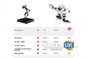 Eduscopio, ITT P.Mattarella Marsala