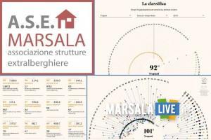 A.S.E Marsala analizza i dati sulla qualità della vita