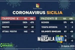 Coronavirus in Sicilia, il quadro riepilogativo della situazione