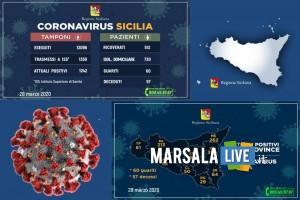 coronavirus sicilia, 2020 marzo 28 sabato