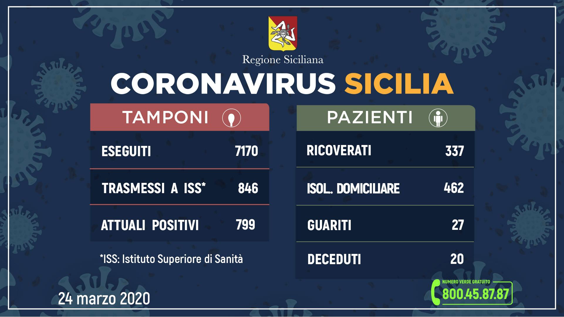 coronavirus sicilia 24 marzo 2020 (2)