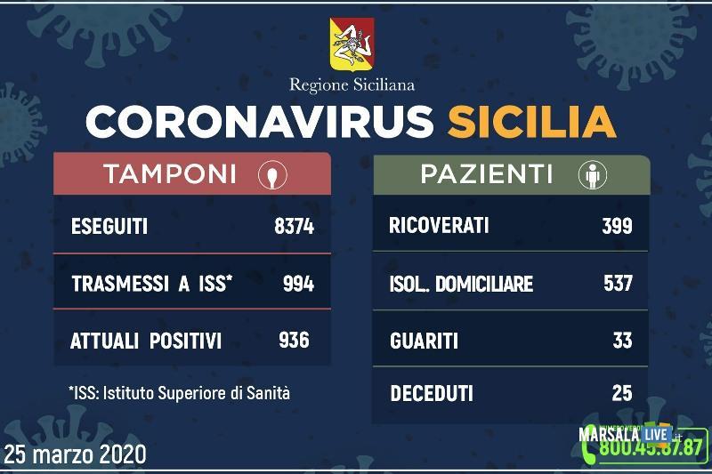 coronavirus sicilia 25 marzo 2020