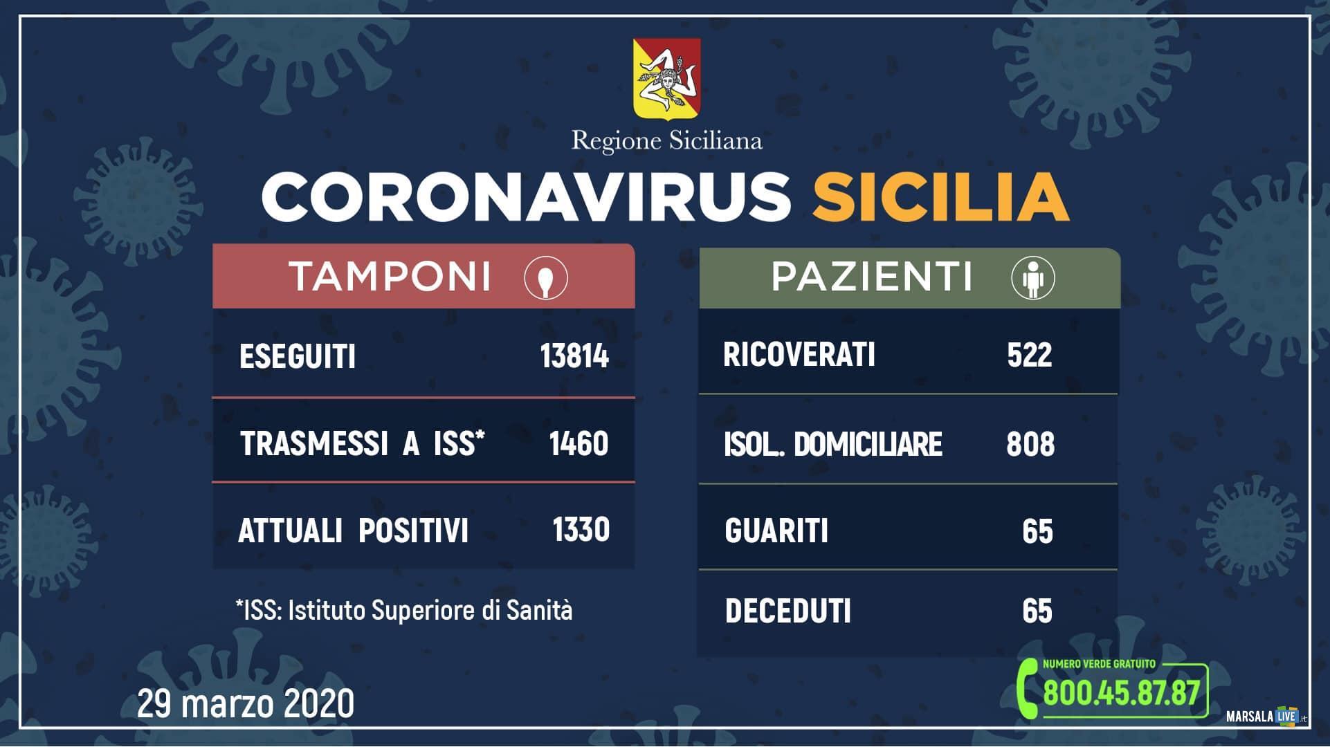 coronavirus sicilia domenica 29 marzo 2020 (2)