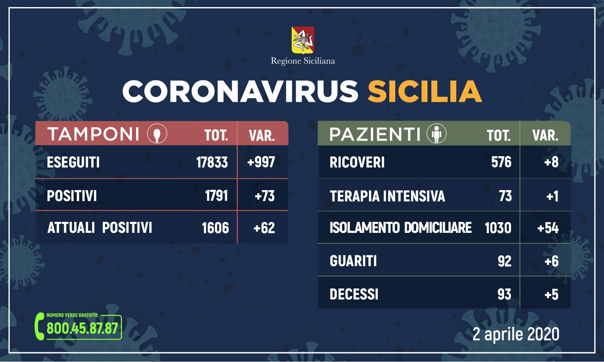 2 aprile, Coronavirus in Sicilia (2)