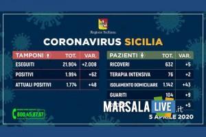 Coronavirus, Sicilia 5 aprile 2020