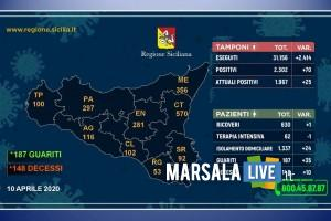 Coronavirus in Sicilia - 10 aprile 2020