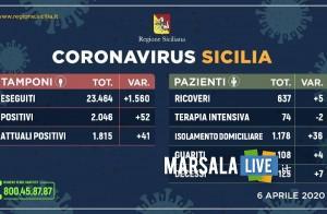 Coronavirus in Sicilia - 6 aprile 2020 -