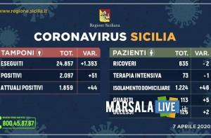 Coronavirus in Sicilia, 73 in terapia intensiva (-1), 125 decedute (+2)