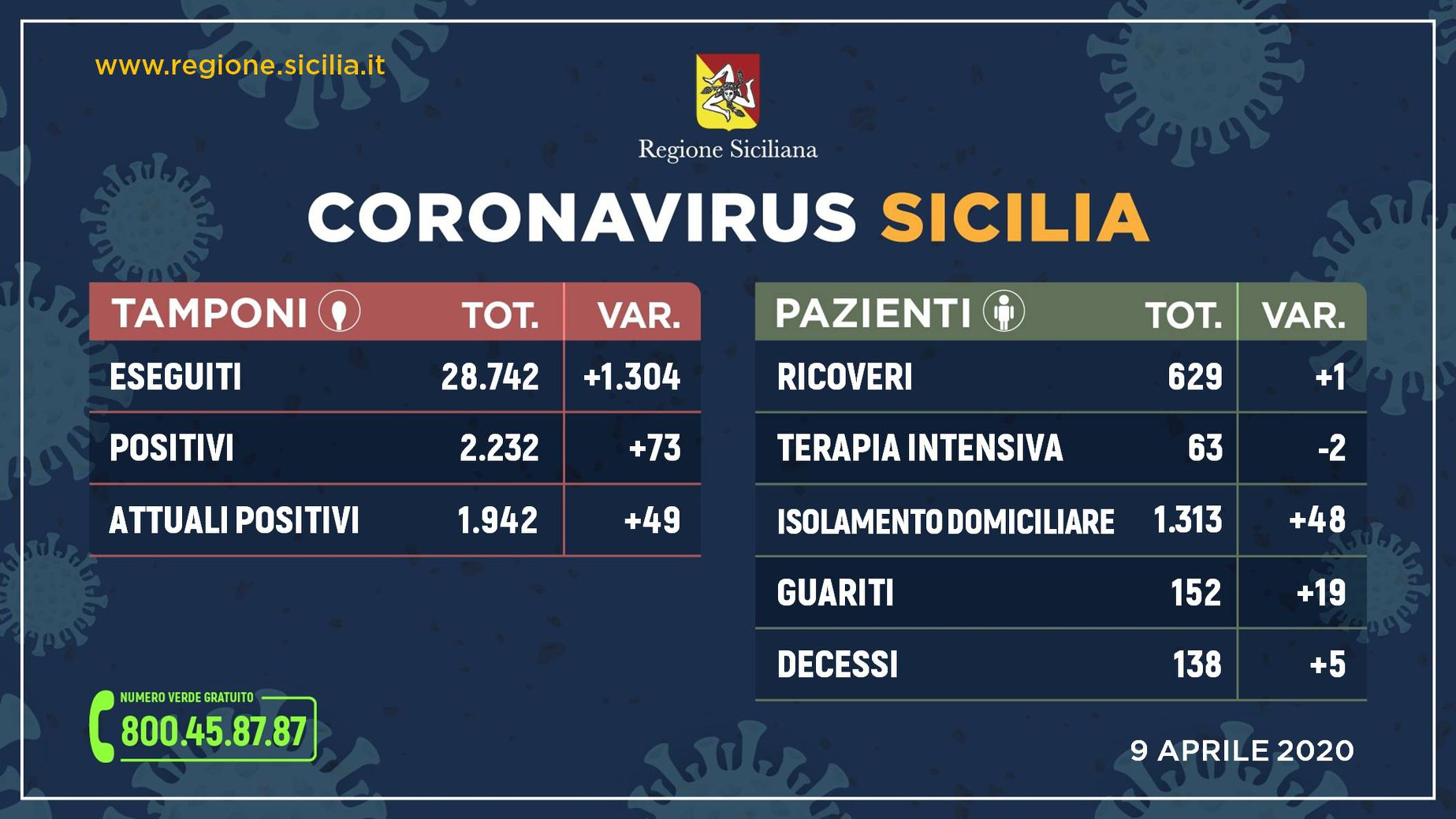 Coronavirus in Sicilia - 9 aprile 2020.