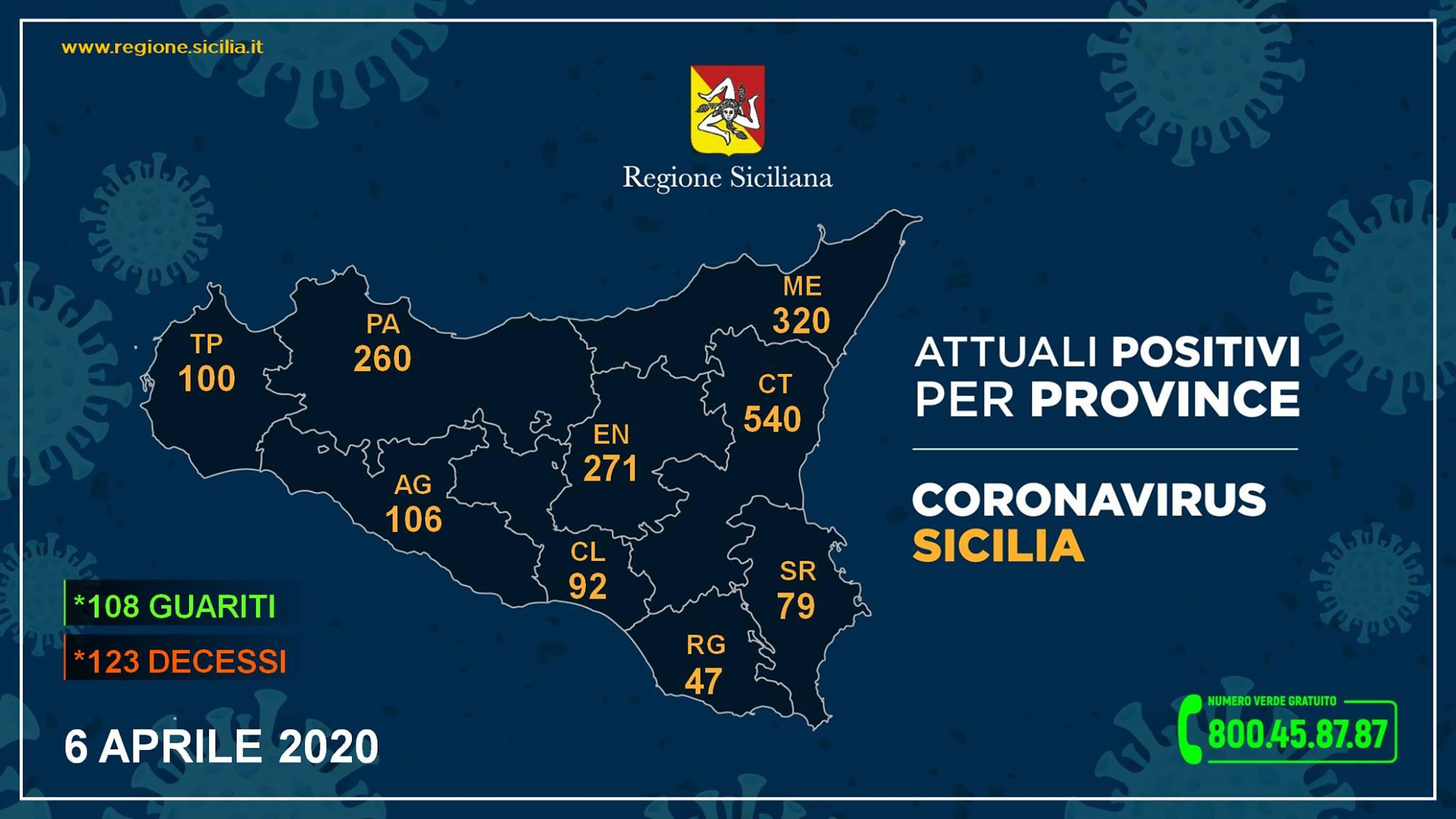 Coronavirus in Sicilia. 6 aprile 2020.