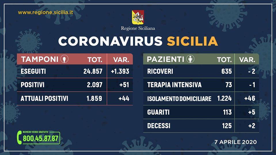 Coronavirus in Sicilia. 73 in terapia intensiva (-1), 125 decedute (+2)