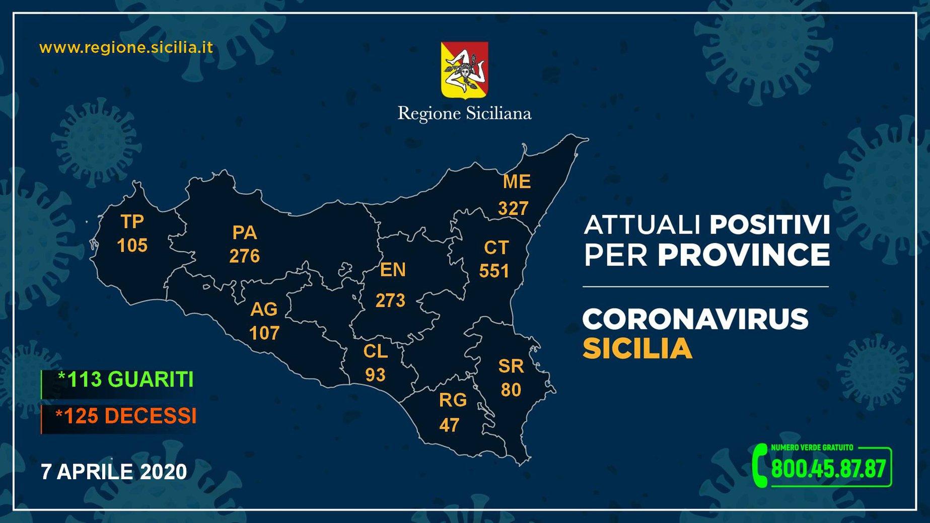 Ecco i casi di Coronavirus riscontrati nelle varie province siciliane 7 aprile