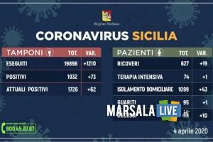 coronavirus sabato 4 aprile 2020 sicilia