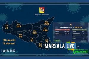 coronavirus sicilia 1 aprile 2020