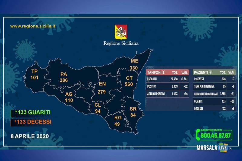 coronavirus sicilia mercoledì 8 aprile 2020