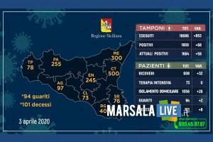 coronavirus sicilia venerdì 3 aprile 2020.